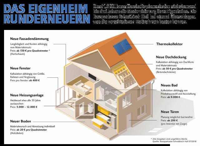 Infografik: Das Eigenheim Runderneuern – Das sind die Kosten