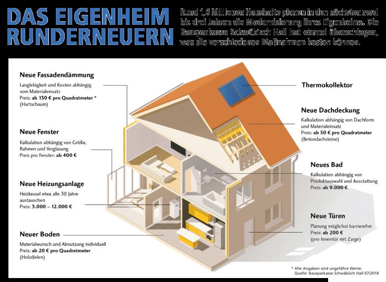 Grafik Eigenheim Modernisierung – Das sind die Kosten