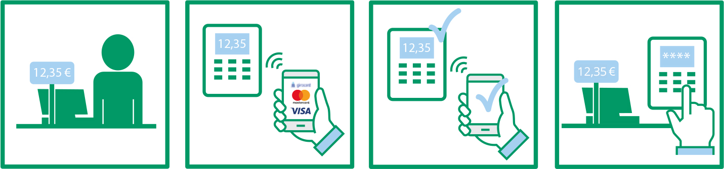 Bezahlen mit Smartphone – Digitale Bankkarten