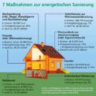 So verbessern Hauseigentümer ihre CO2-Bilanz