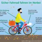 7 Tipps für sicheres Radeln im Herbst