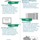 85 Jahre PSD Bank München – Meilensteine